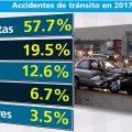 Indicadores accidentes de tránsito