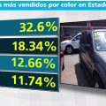 Indicadores carros mas vendidos por color Estados Unidos