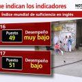Indicadores Ingles en Colombia