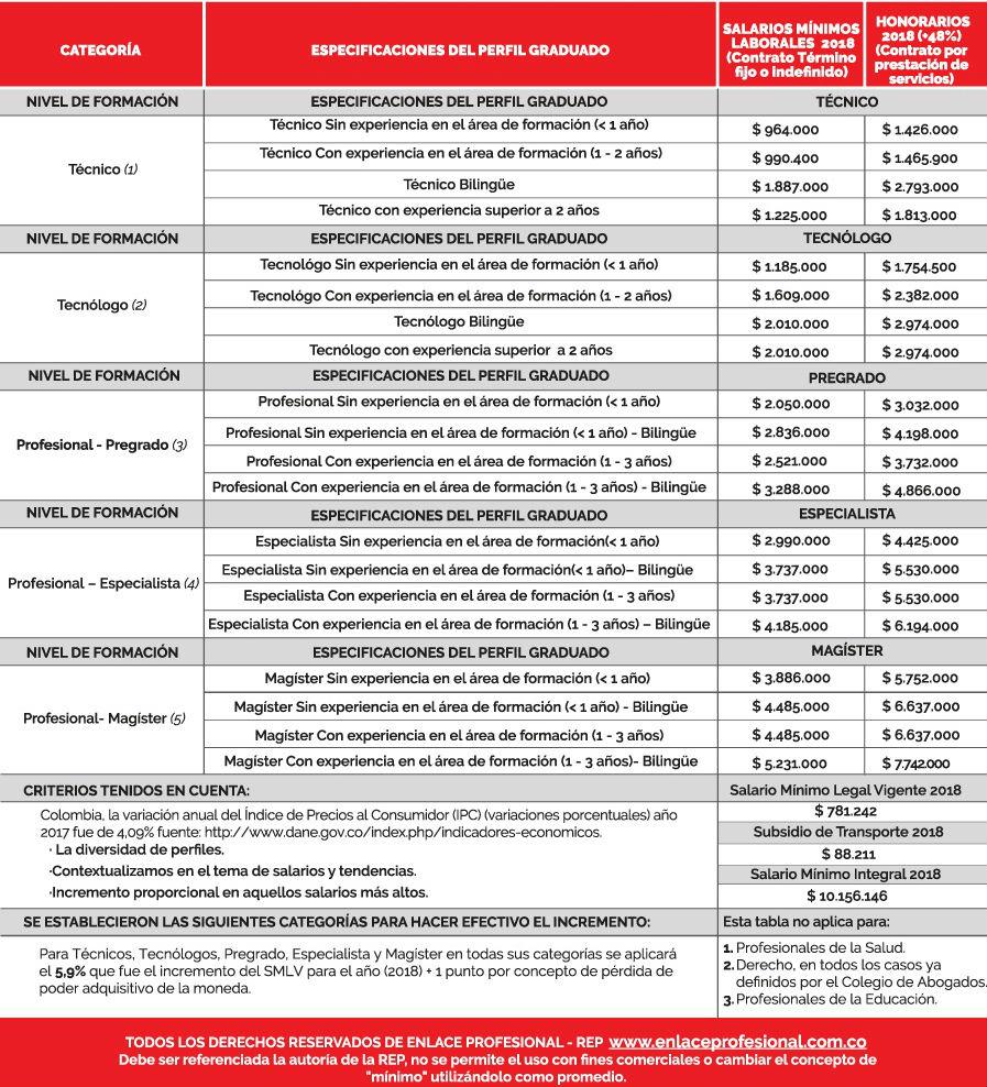 Salarios en colombia por formacion y experiencia minimos remuneracion enlace profesional