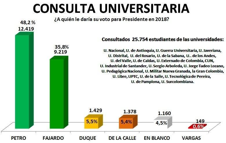 encuesta presidencial universidades facebook jovenes colombia
