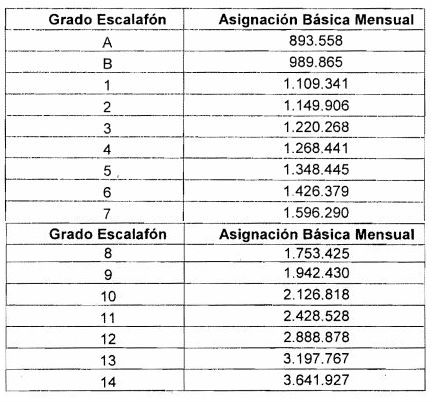 salarios profesores decreto 317 de 2018 y estatuto 1979