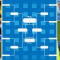 fixture llaves octavos de final mundial rusia clasificados