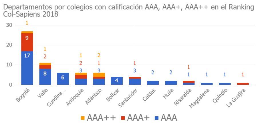 clasificacion de colegios colombia sapiens research
