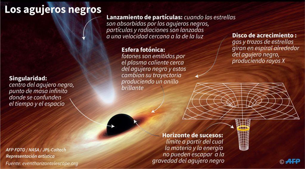 ¡INCREÍBLE! Por primera vez en la historia de la humanidad se publica la imagen de un agujero negro