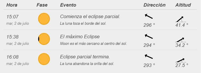 fecha y hora eclipse solar parcial bogota colombia 2 de julio