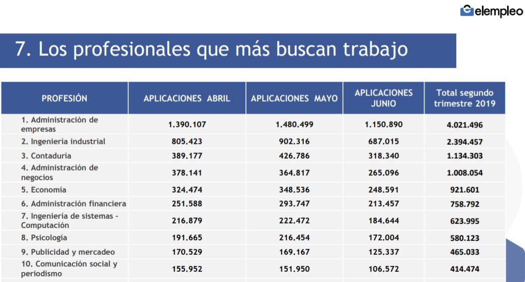 profesiones con mas desempleados en colombia elempleo estudio