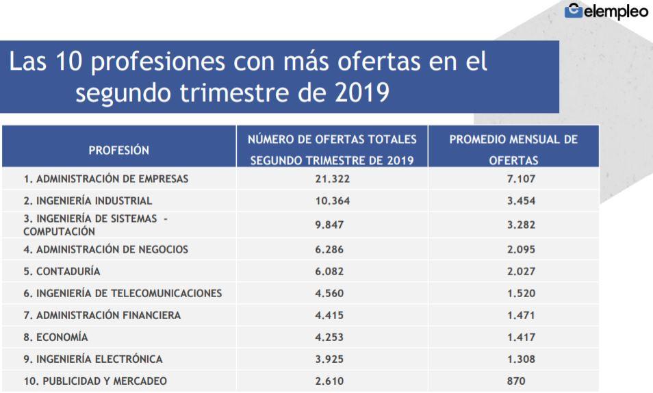 profesiones con mas ofertas de empleo colombia elempleo estudio