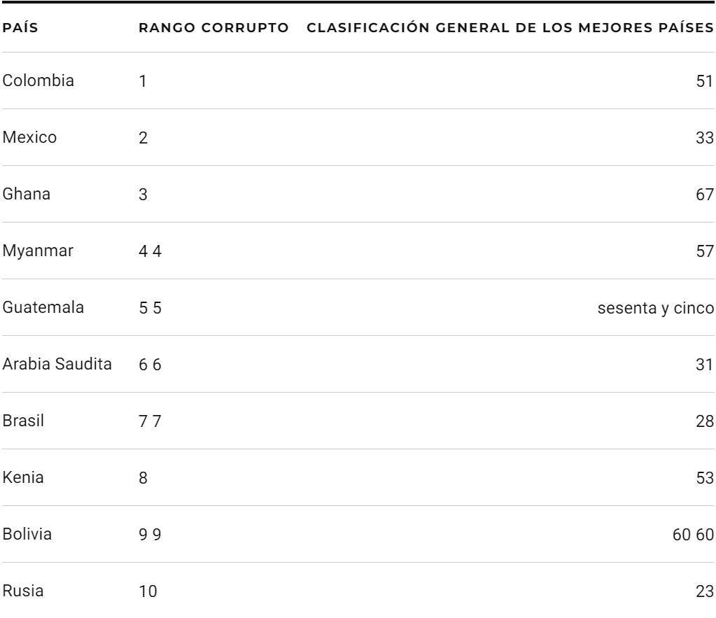 ranking estudio colombia pais mas corrupto del mundo segun us news