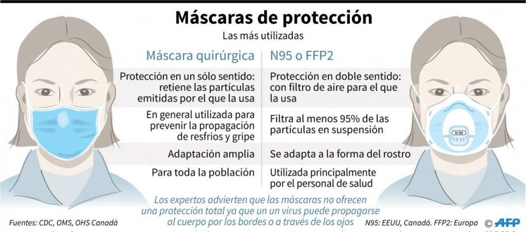 Tapabocas certificados - AFP