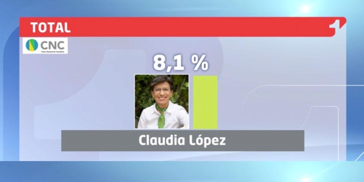 Ciudadanos califican gestión de la alcaldesa de Bogotá | Encuesta CNC – NotiCentro 1 CM&